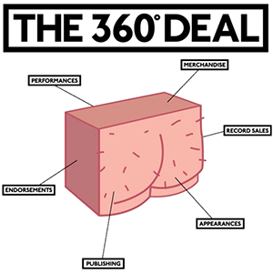 360-deal-record-